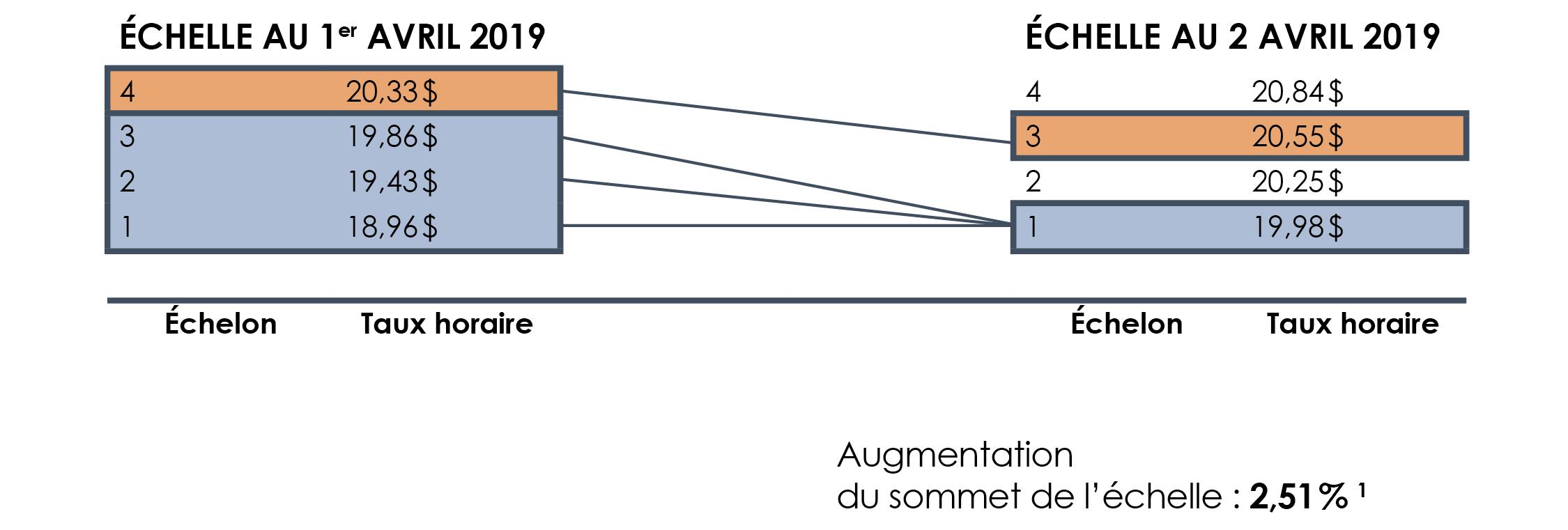 Simulateur De La Relativite Salariale Au 2 Avril 2019